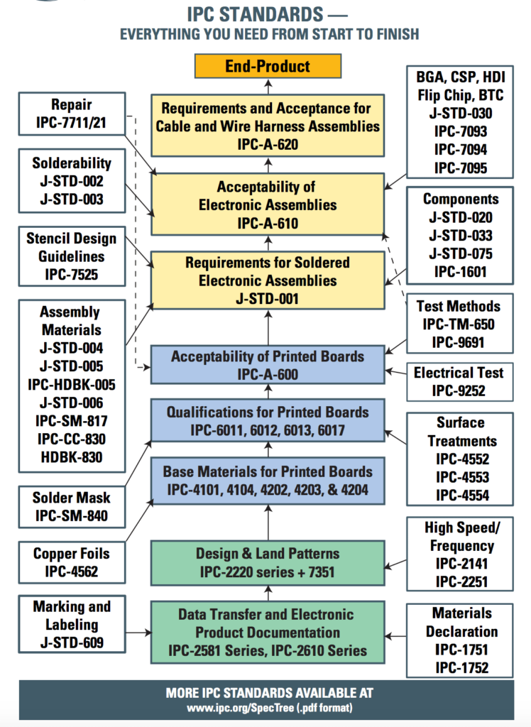 Overview of IPC standards for PCBs